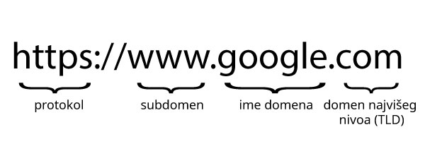 ime domena